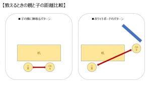 親子の距離比較